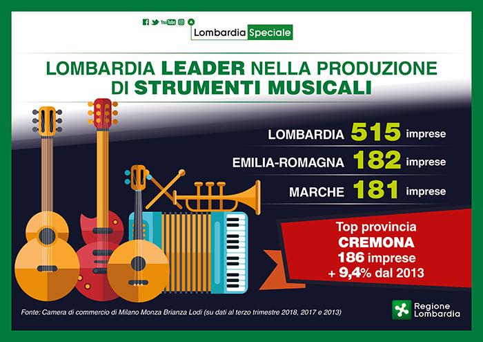 Lombardia-leader-nella-produzione-di-strumenti-musicali